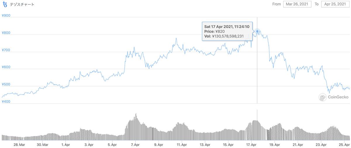 2021年3月26日〜2021年4月25日 XTZの価格チャート(画像:Coingecko)
