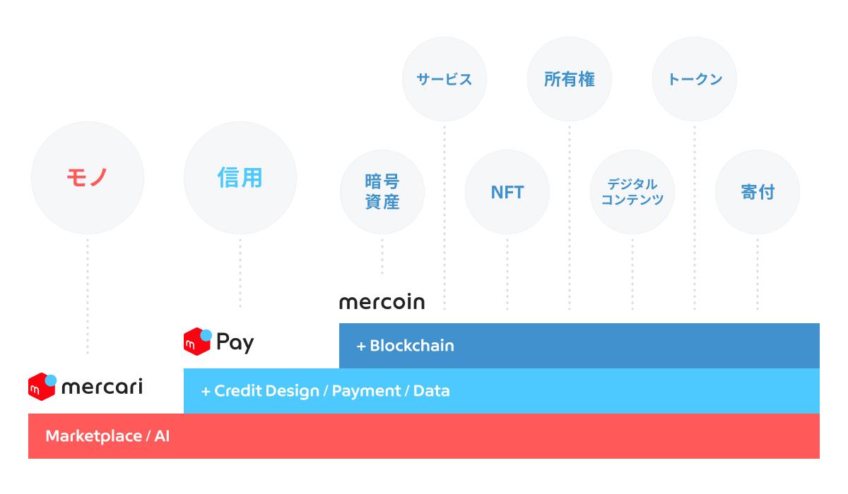 (画像:Mercoin)