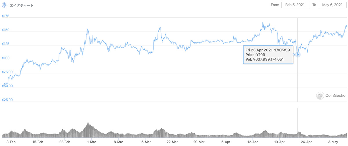 2021年2月5日〜2021年5月6日 ADAのチャート(引用:coingecko.com)