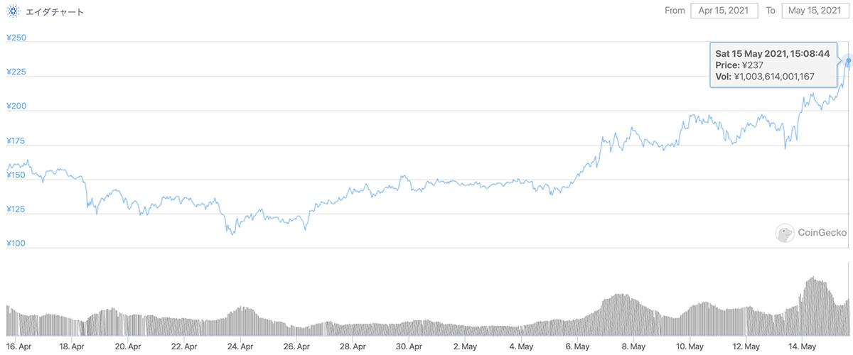 2021年4月15日〜2021年5月15日 ADAのチャート(引用:coingecko.com)