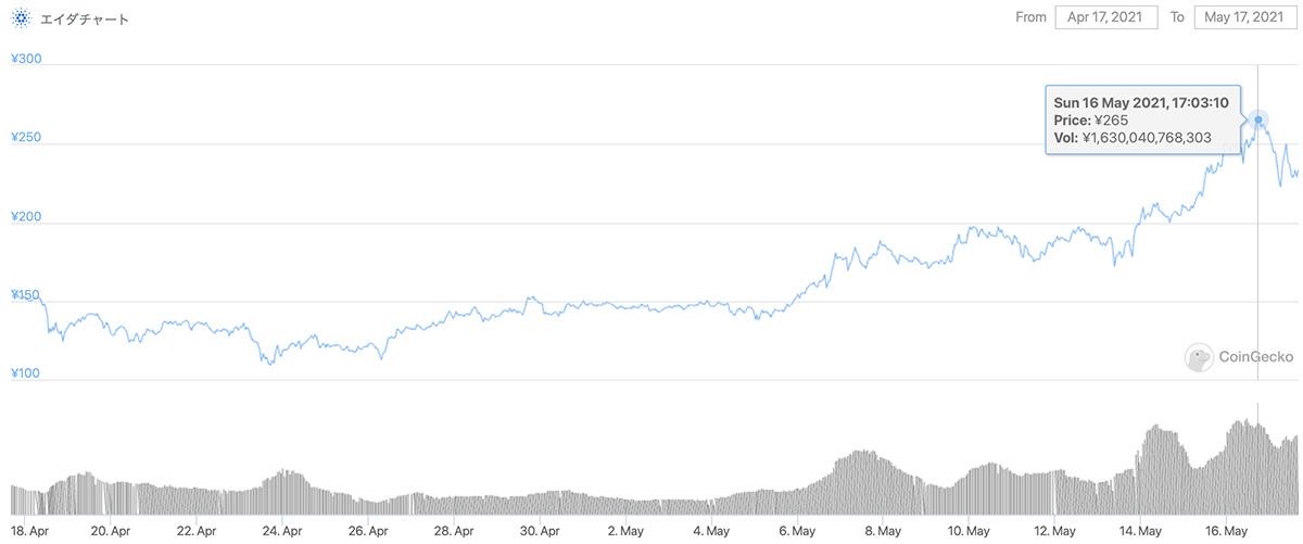 2021年4月17日〜2021年5月17日 ADAのチャート(引用:coingecko.com)