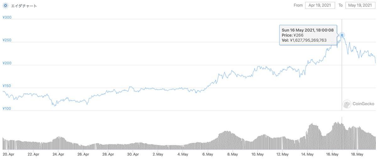 2021年4月19日〜2021年5月19日 ADAのチャート(引用:coingecko.com)