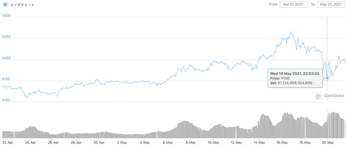 2021年4月21日〜2021年5月21日 ADAのチャート(引用:coingecko.com)