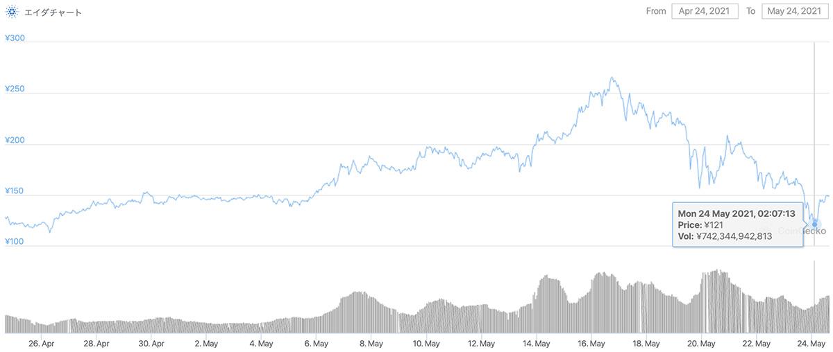 2021年4月24日〜2021年5月24日 ADAのチャート(引用:coingecko.com)