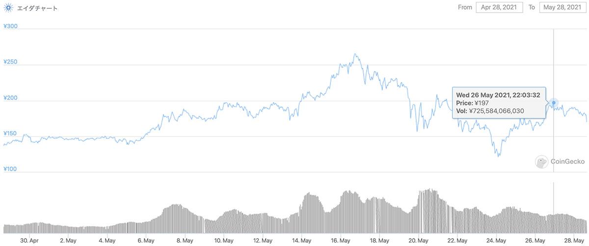 2021年4月28日〜2021年5月28日 ADAのチャート(引用:coingecko.com)
