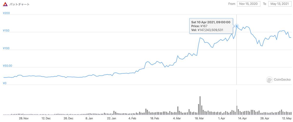 2020年11月15日〜2021年5月13日 BATのチャート(画像:coingecko.com)