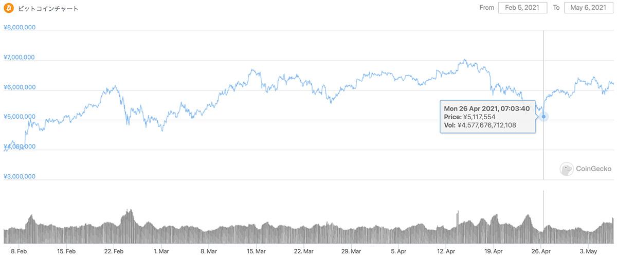 2021年2月5日〜2021年5月6日 BTCのチャート(引用:coingecko.com)
