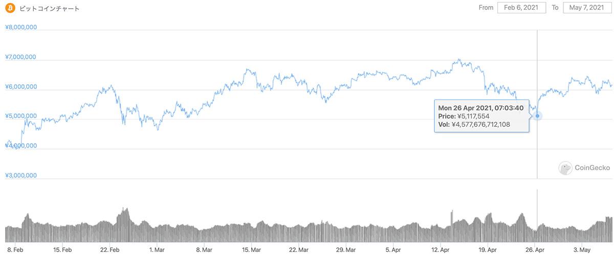 2021年2月6日〜2021年5月7日 BTCのチャート(引用:coingecko.com)