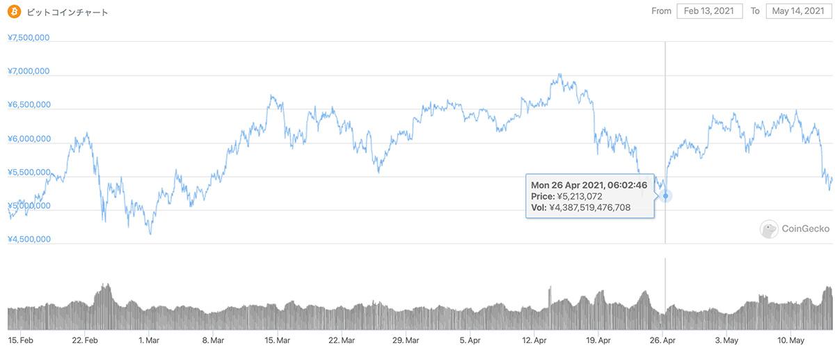 2021年2月13日〜2021年5月14日 BTCのチャート(引用:coingecko.com)