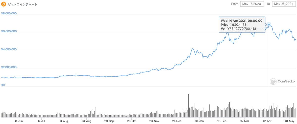 2020年5月17日〜2021年5月16日 BTCのチャート(引用:coingecko.com)