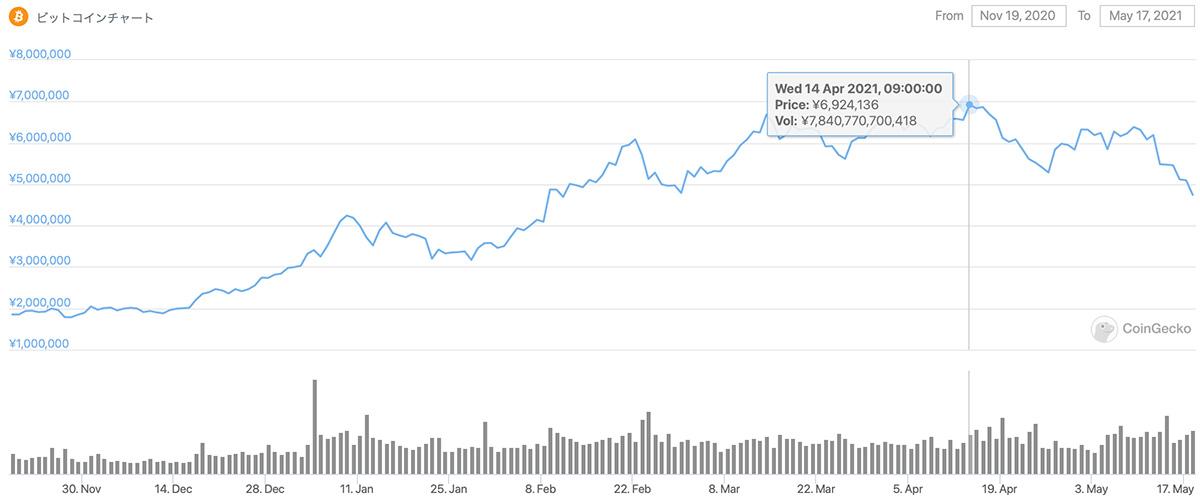 2020年11月19日〜2021年5月17日 BTCのチャート(引用:coingecko.com)
