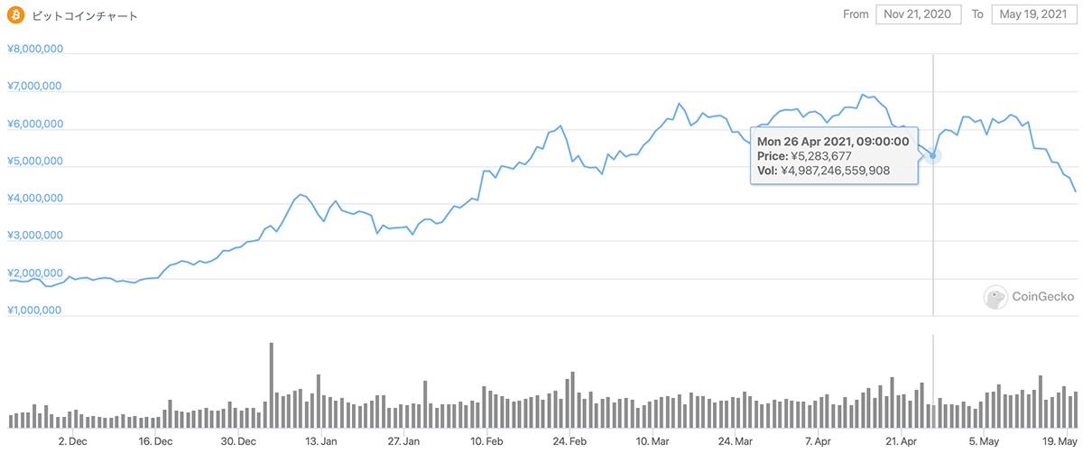 2020年11月21日〜2021年5月19日 BTCのチャート(引用:coingecko.com)