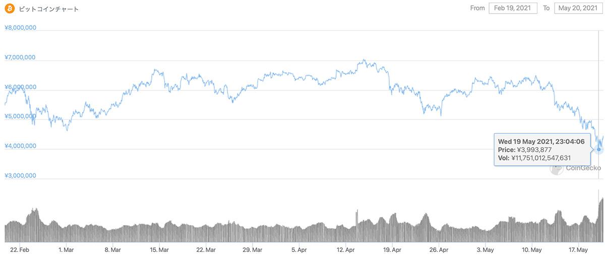 2021年2月19日〜2021年5月20日 BTCのチャート(引用:coingecko.com)