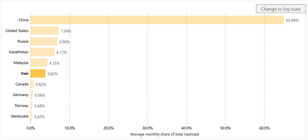 2020年4月時点の月間平均ハッシュレート国別比較(画像:ケンブリッジ大学)