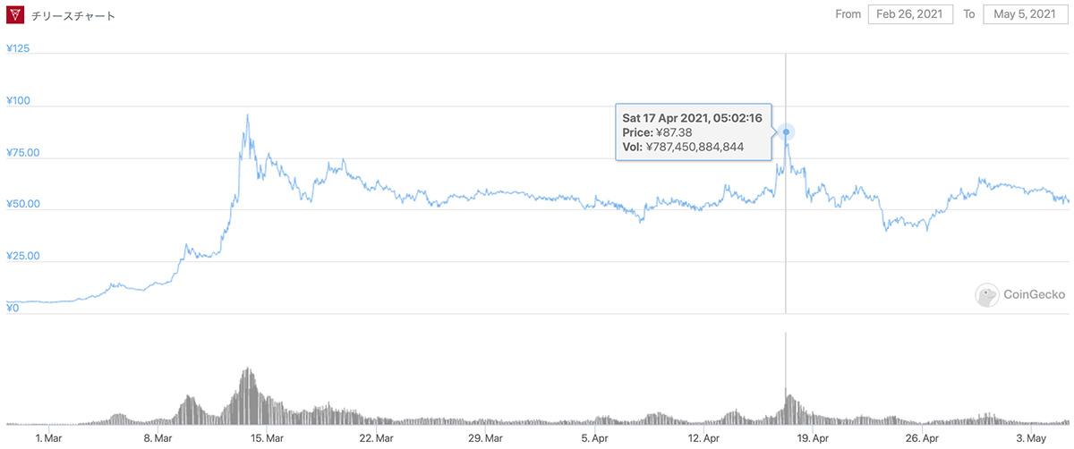 2021年2月26日〜2021年5月5日 CHZのチャート(画像:CoinGecko)