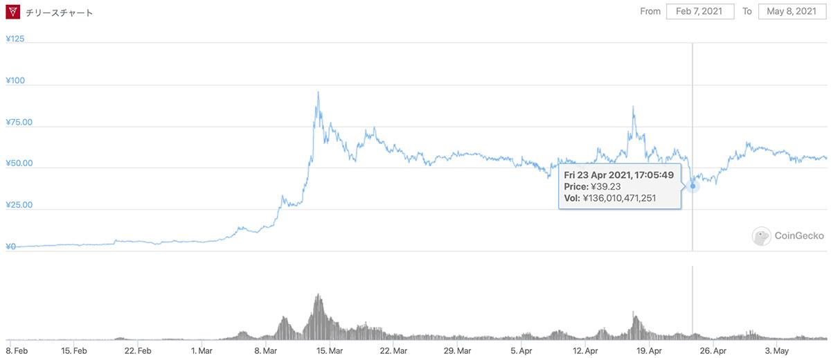 2021年2月7日〜2021年5月8日 CHZのチャート(画像:CoinGecko)