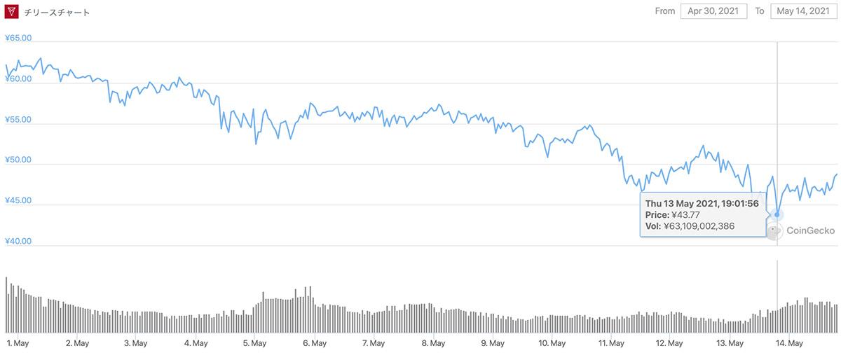 2021年4月30日〜2021年5月14日 CHZのチャート(画像:CoinGecko)