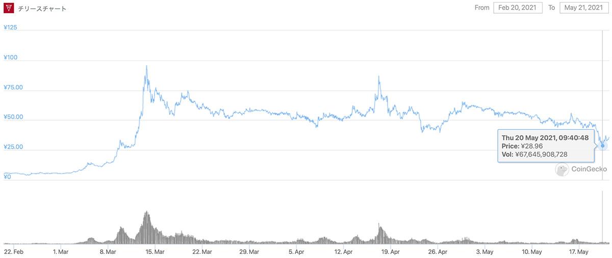 2021年2月20日〜2021年5月21日 CHZのチャート(画像:CoinGecko)