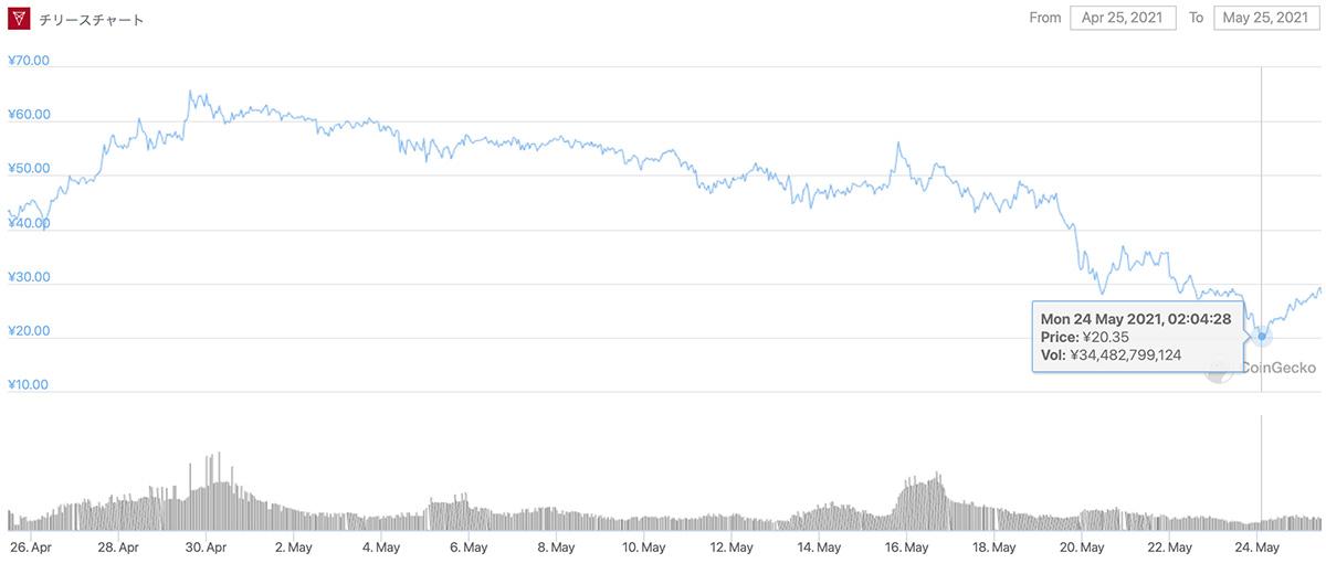 2021年4月25日〜2021年5月25日 CHZのチャート(画像:CoinGecko)