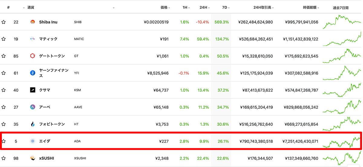 過去7日間の価格上昇率ランキングTOP9(画像:CoinGecko)