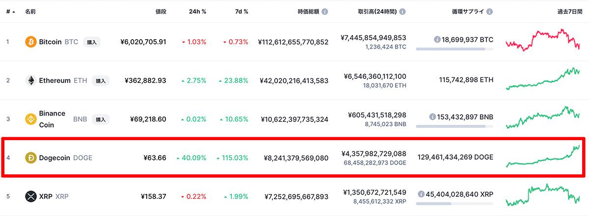2021年5月5日 仮想通貨時価総額ランキングTOP5(画像:CoinMarketCap)