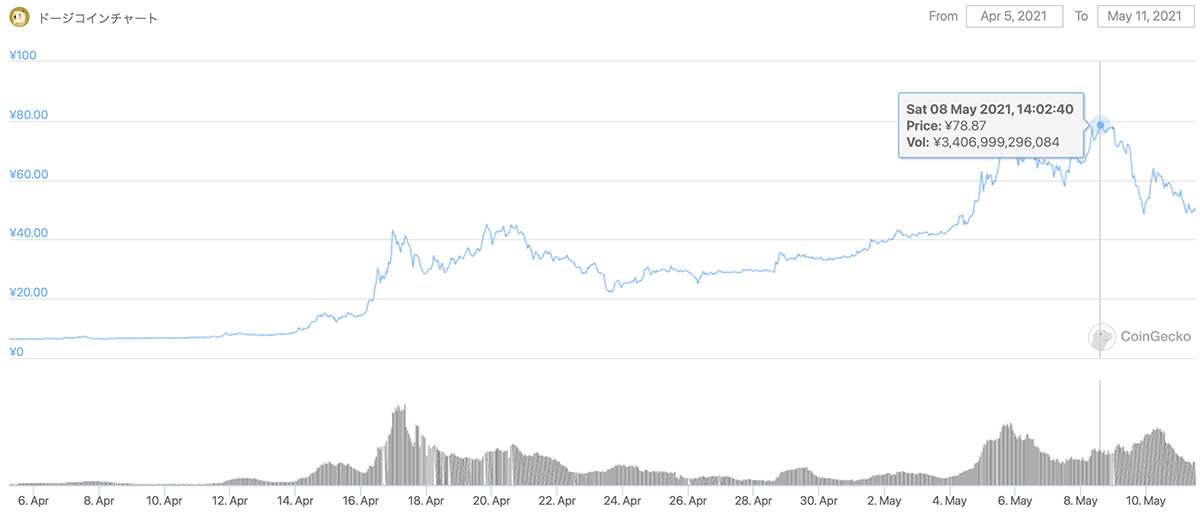 2021年4月5日〜2021年5月11日 DOGEの価格チャート(画像:CoinGecko)