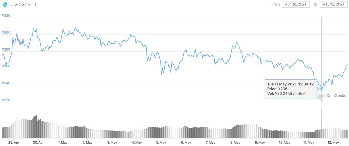 2021年4月28日〜2021年5月12日 ENJの価格チャート(画像:CoinGecko)