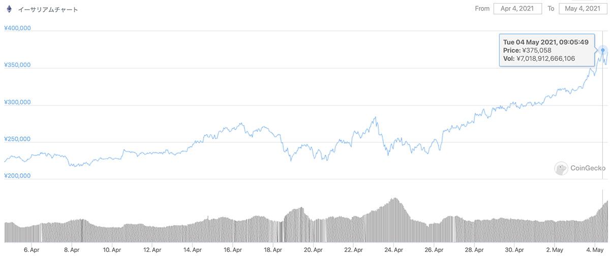 2021年4月4日〜2021年5月4日 ETHの価格チャート(引用:coingecko.com)