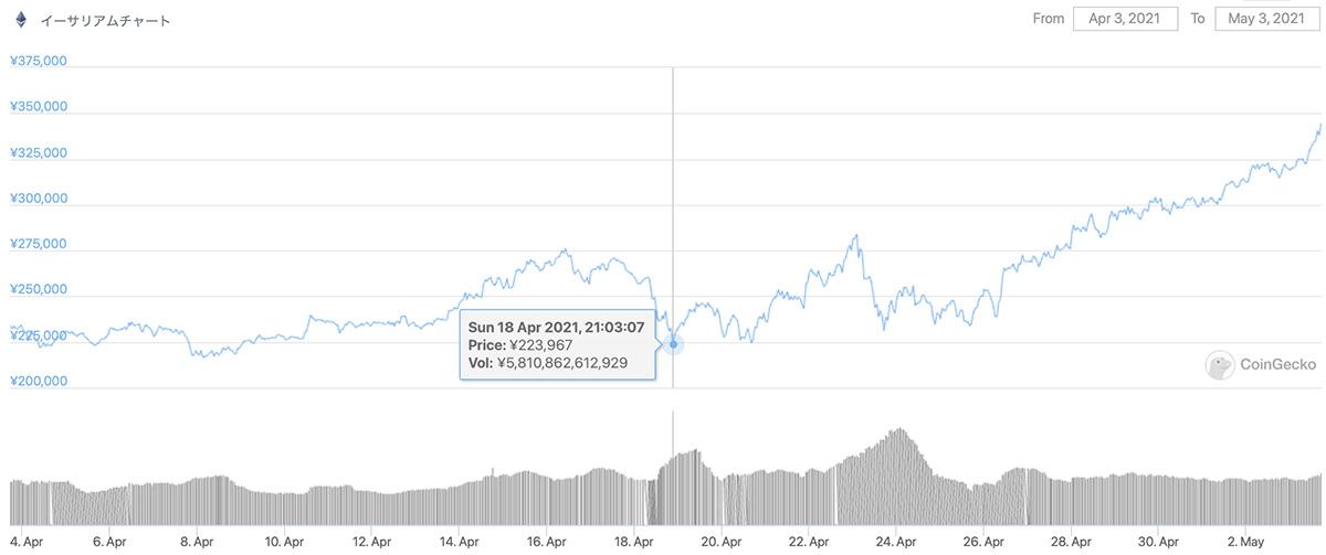 2021年4月3日〜2021年5月3日 ETHの価格チャート(引用:coingecko.com)