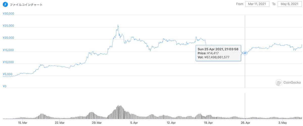 2021年3月11日〜2021年5月6日 FILの価格チャート(画像:Coingecko)