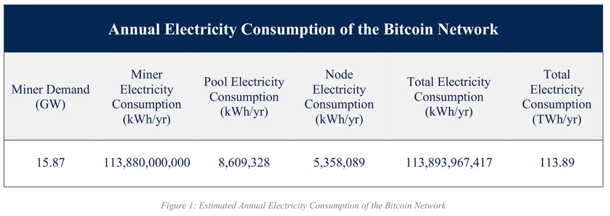 ビットコインネットワークの年間エネルギー消費量(画像:Galaxy Digital)