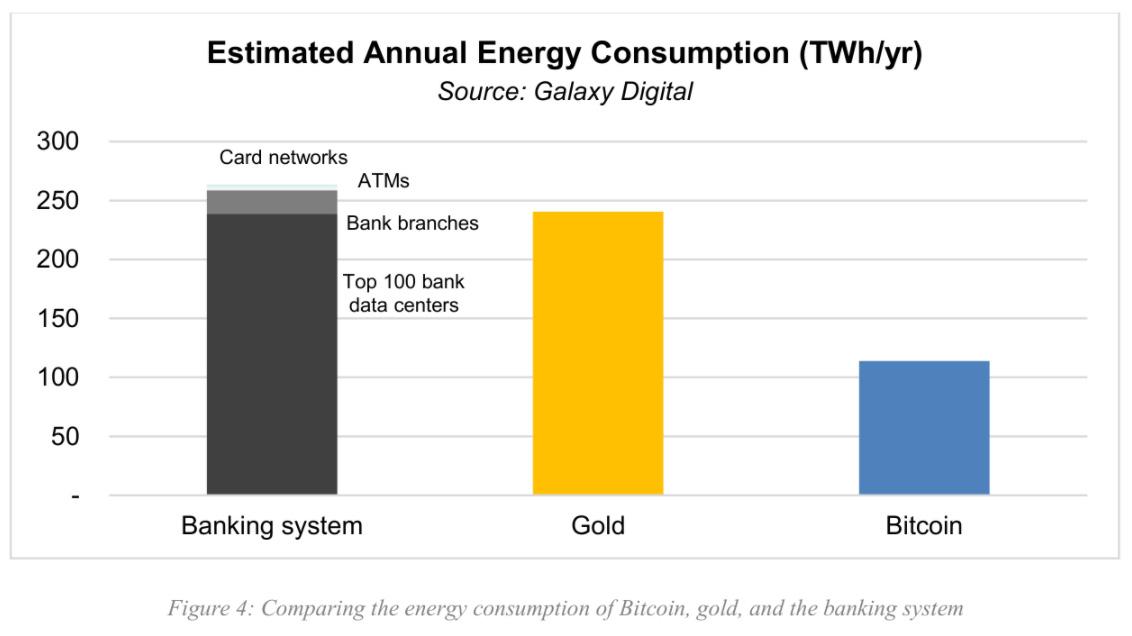 銀行システム・ゴールド・ビットコインの推定年間エネルギー消費量(画像:Galaxy Digital)