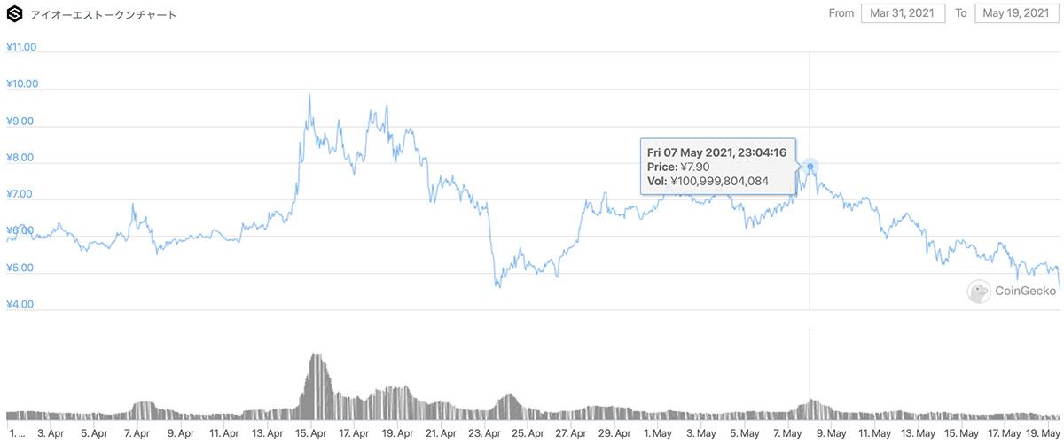 2021年3月31日〜2021年5月19日 IOSTのチャート(引用:coingecko.com)
