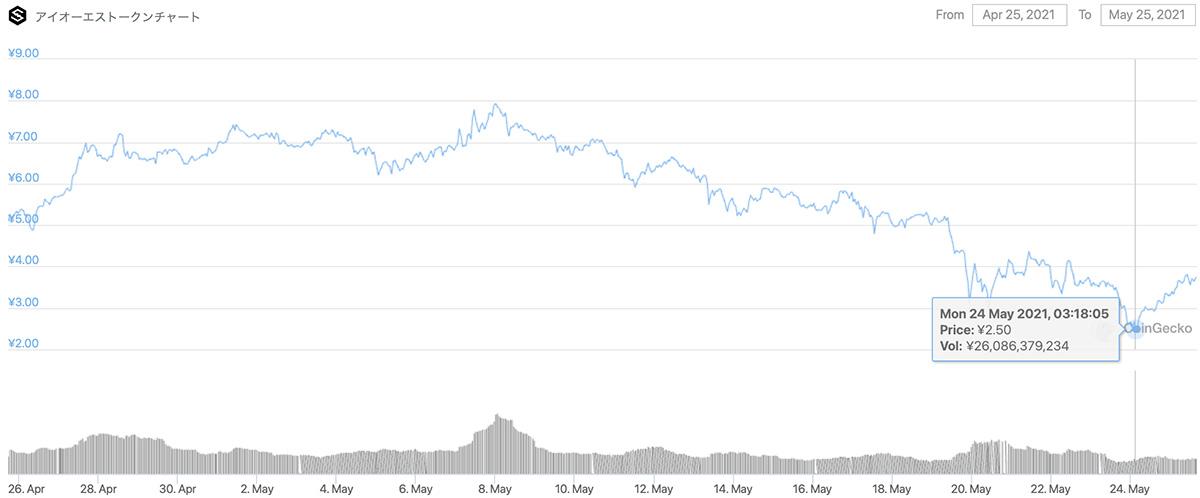 2021年4月25日〜2021年5月25日 IOSTのチャート(引用:coingecko.com)
