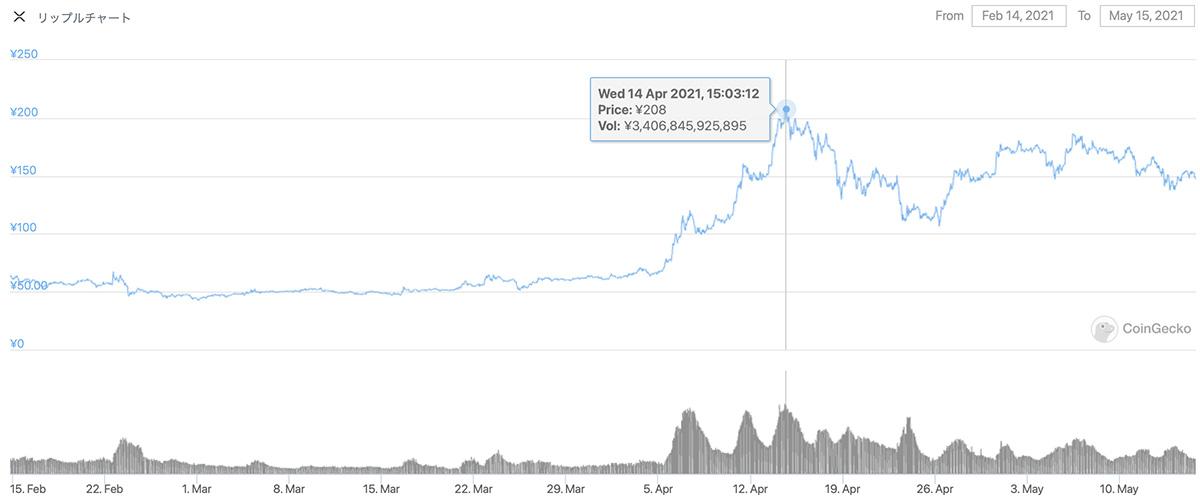 2021年2月15日〜2021年5月15日 XRPのチャート(引用:coingecko.com)