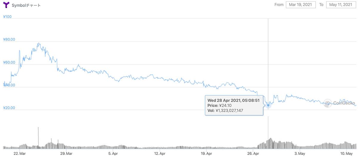 2021年3月19日〜2021年5月11日 XYMの価格チャート(画像:CoinGecko)