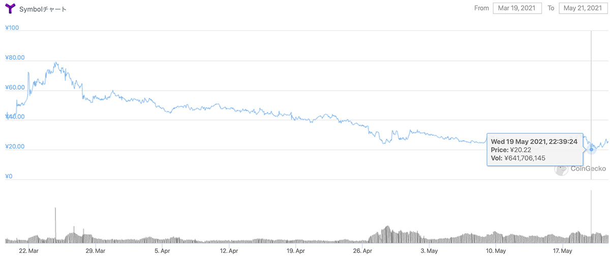 2021年3月19日〜2021年5月21日 XYMの価格チャート(画像:CoinGecko)