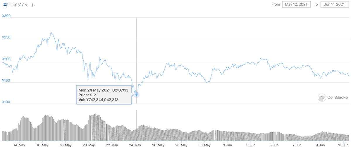2021年5月12日〜2021年6月11日 ADAのチャート(引用:coingecko.com)