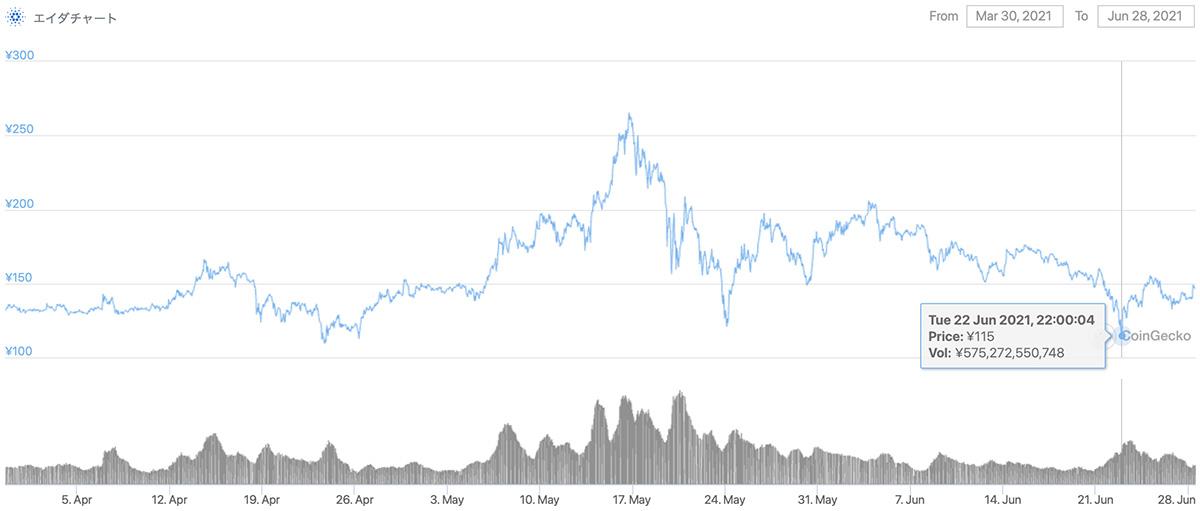 2021年3月30日〜2021年6月28日 ADAのチャート(引用:coingecko.com)