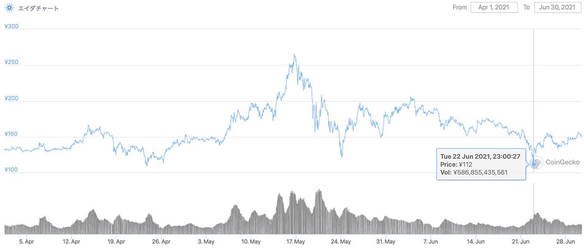 2021年4月1日〜2021年6月30日 ADAのチャート(引用:coingecko.com)
