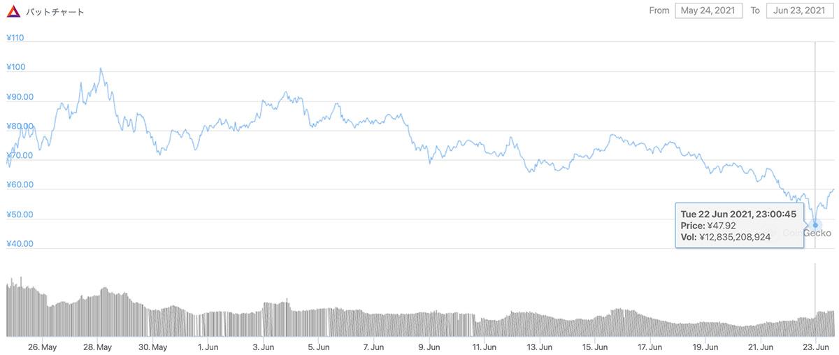 2021年5月24日〜2021年6月23日 BATのチャート(画像:coingecko.com)