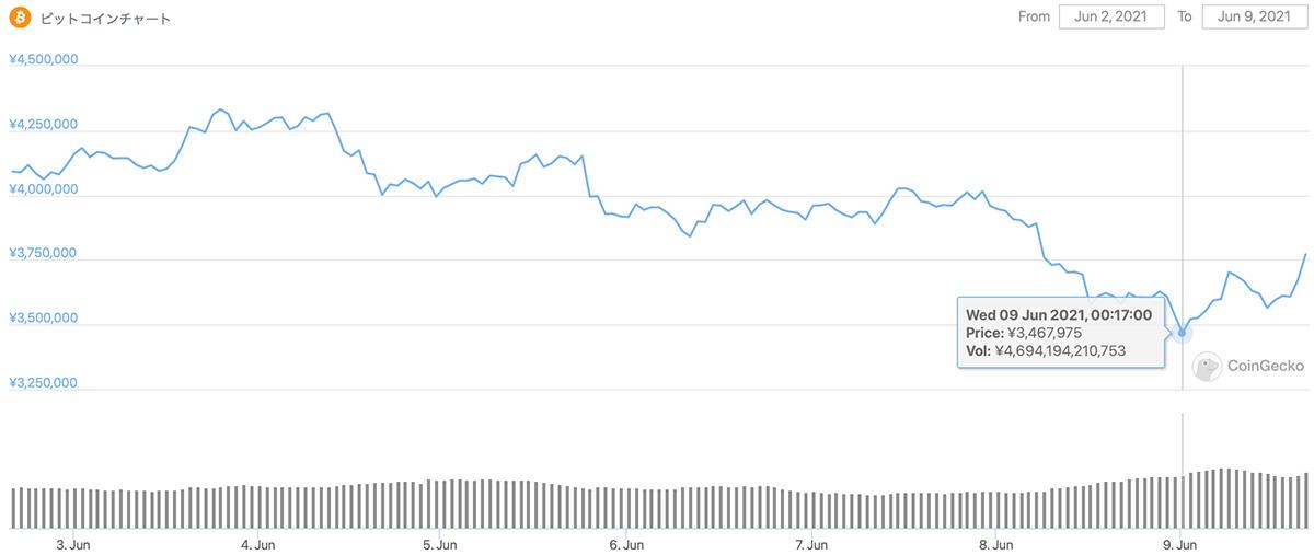 2021年6月2日〜2021年6月9日 BTCのチャート(引用:coingecko.com)