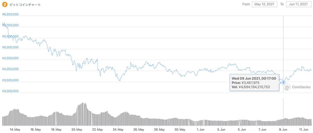 2021年5月12日〜2021年6月11日 BTCのチャート(引用:coingecko.com)
