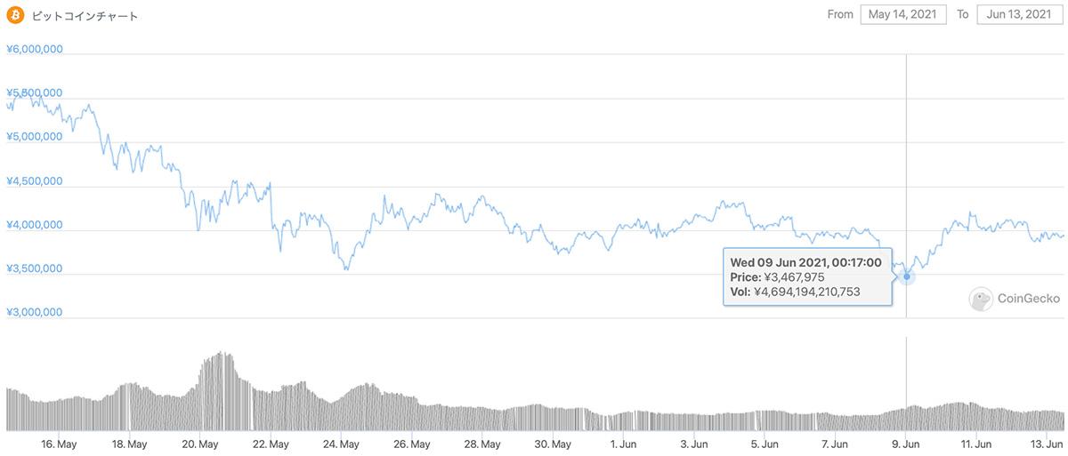 2020年5月14日〜2021年6月13日 BTCのチャート(引用:coingecko.com)