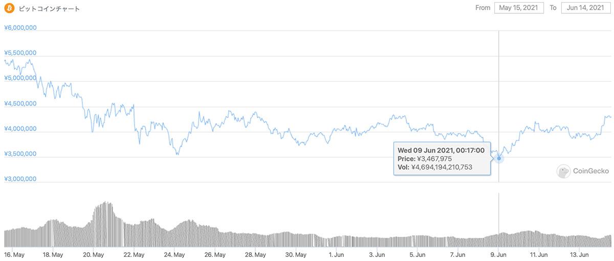 2020年5月15日〜2021年6月14日 BTCのチャート(引用:coingecko.com)