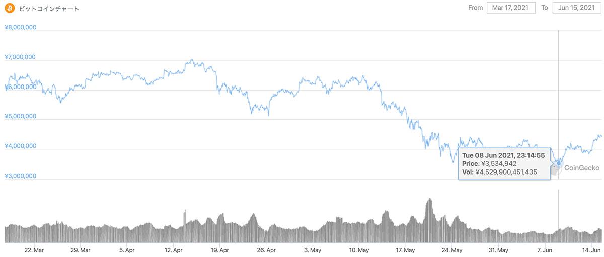 2020年3月17日〜2021年6月15日 BTCのチャート(引用:coingecko.com)
