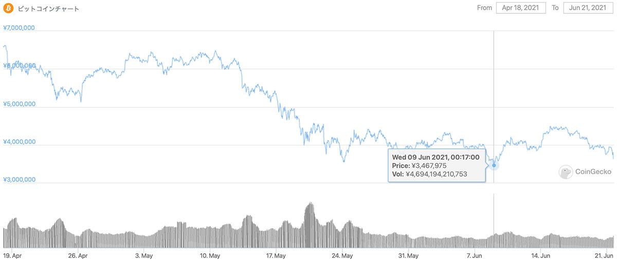 2020年4月18日〜2021年6月21日 BTCのチャート(引用:coingecko.com)