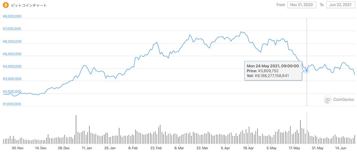 2020年11月21日〜2021年6月22日 BTCのチャート(引用:coingecko.com)