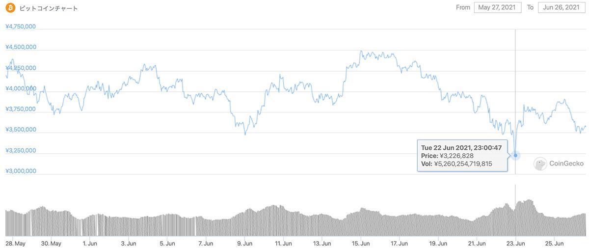 2021年5月27日〜2021年6月26日 BTCのチャート(引用:coingecko.com)