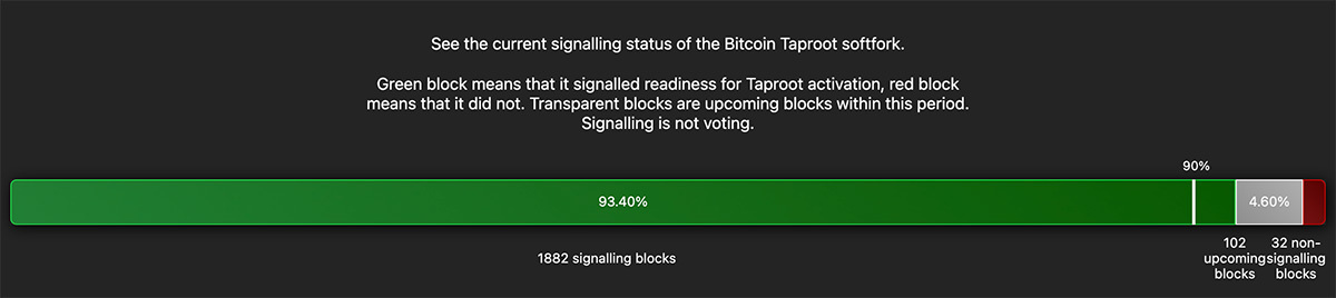 Taprootの支持率は2021年6月13日時点で「93.40%」に到達(画像:Taproot.watch)